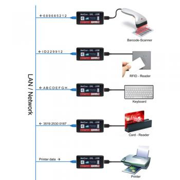 NetCon-SXL-USB-PoE Device Server